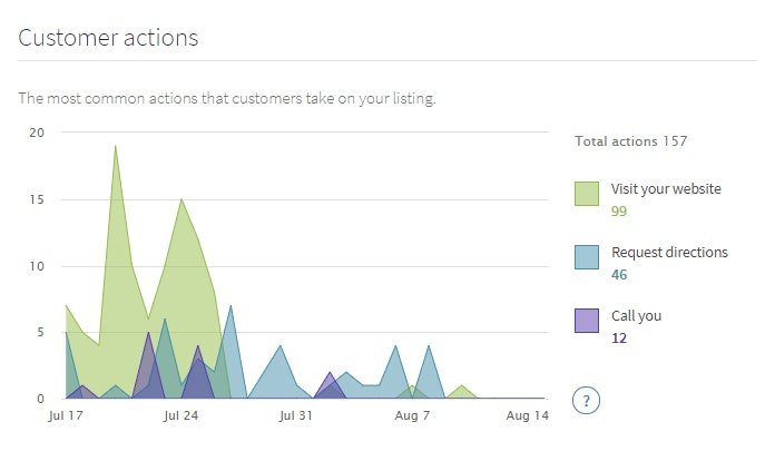 View Google My Business Insights in your BrightLocal reports - 4