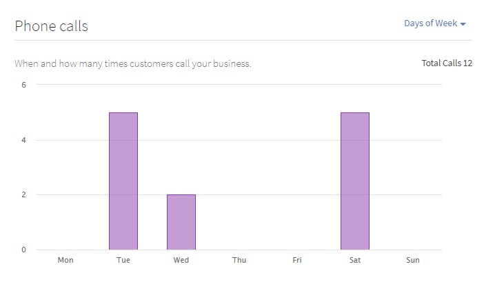 View Google My Business Insights in your BrightLocal reports - 5