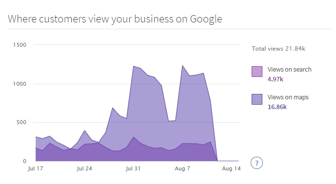 View Google My Business Insights in your BrightLocal reports - 3