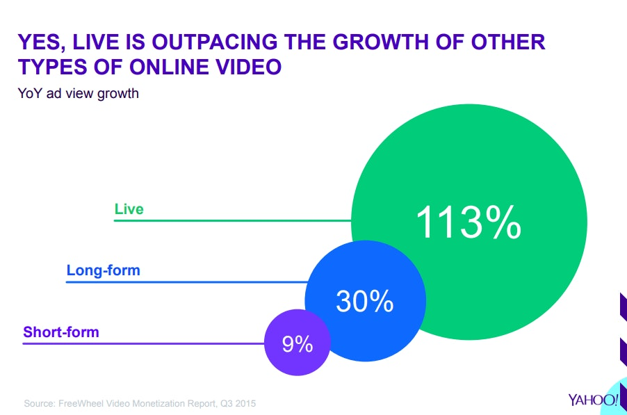 Source: Yahoo and FreeWheel Video Monetization Report, Q3 2015