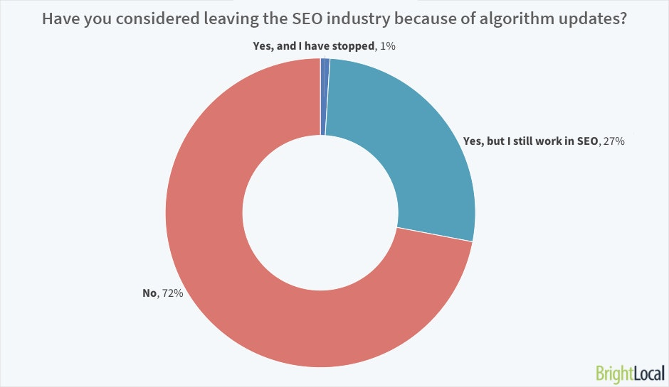 Have you considered quitting SEO because of Google algorithm updates?