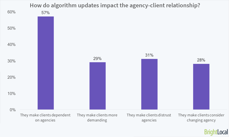 How do algorithm updates impact the agency client relationship