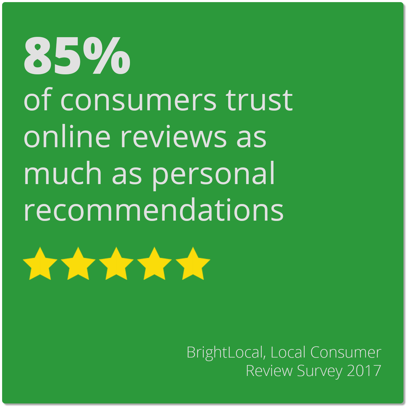 85% of consumers trust online reviews as much as personal recommendations