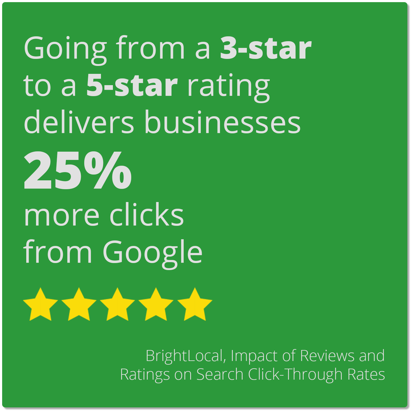 Going from a 3-star to a 5-star rating delivers businesses 25% more clicks from Google