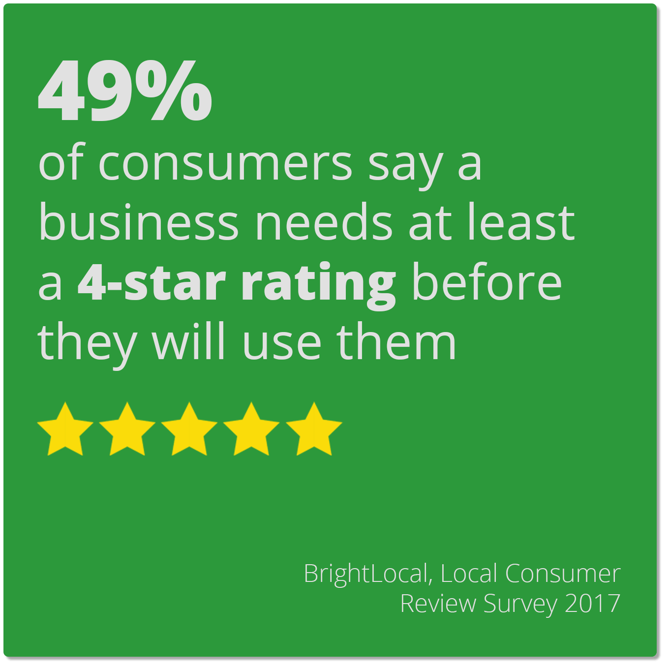 49% of consumers say a business needs at least a 4-star rating before they would use them