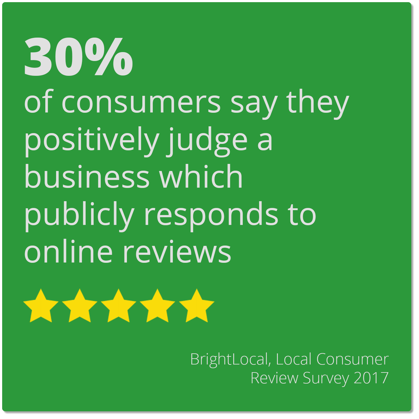 30% of consumers say they positively judge a business which publicly responds to online reviews