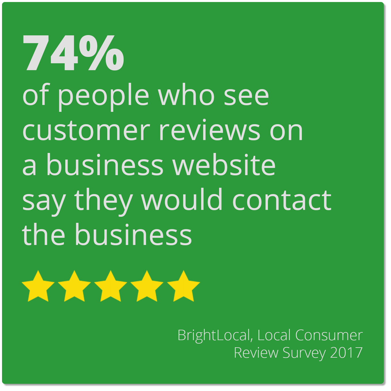 74% of people who see customer reviews on a business website say they would contact the business