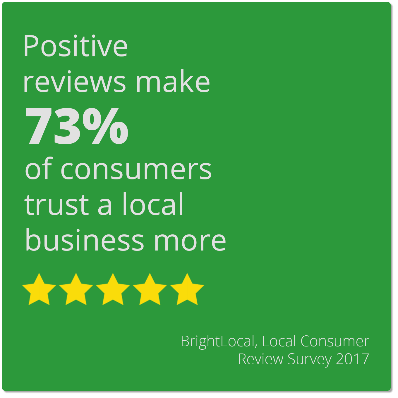 Positive reviews make 73% of consumers trust a local business more