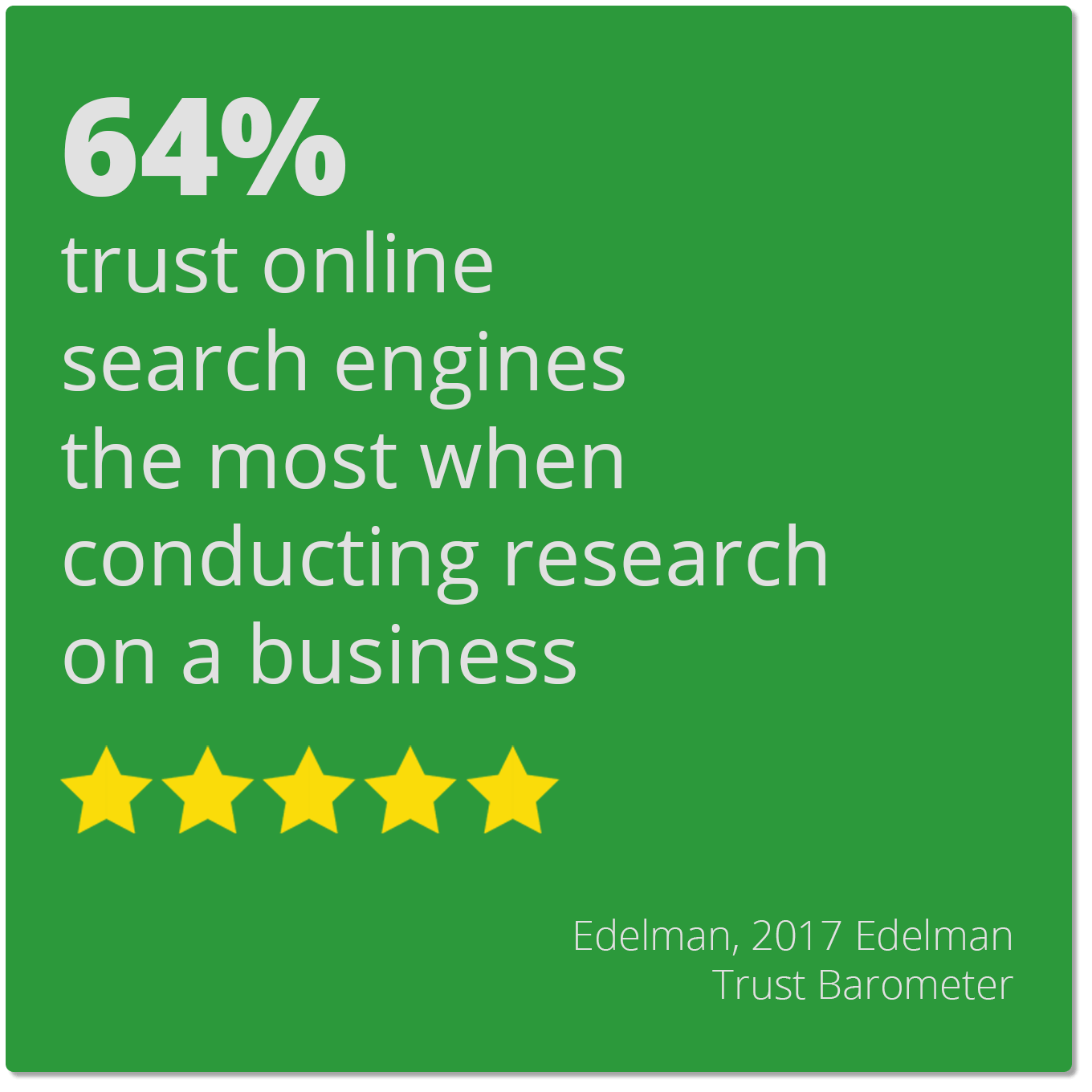 64% trust online search engines the most when conducting research on a business