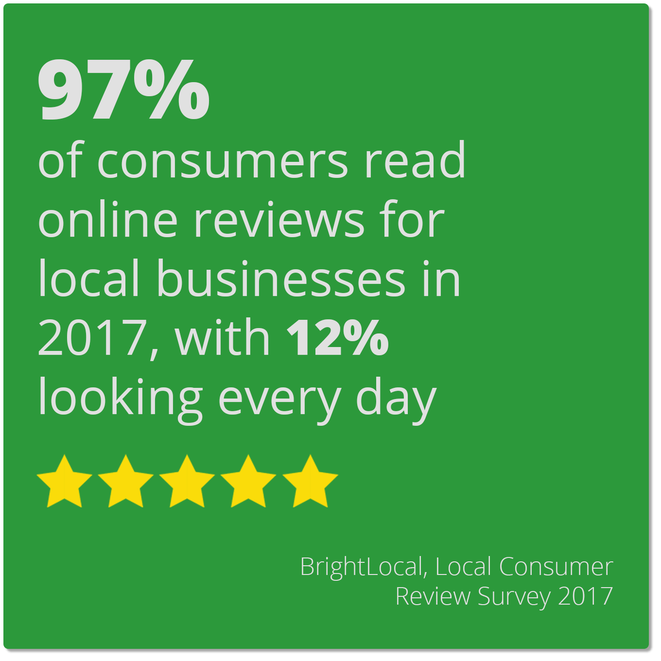 97% of consumers read online reviews for local businesses in 2017, with 12% looking every day