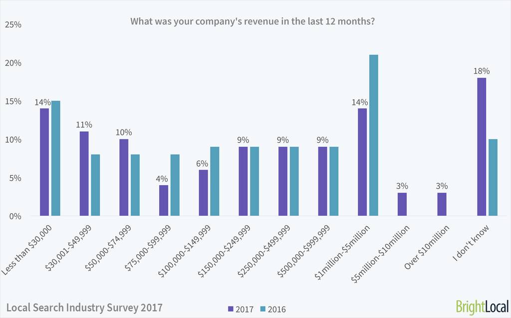 What was your company's revenue? | Local Search Industry Survey