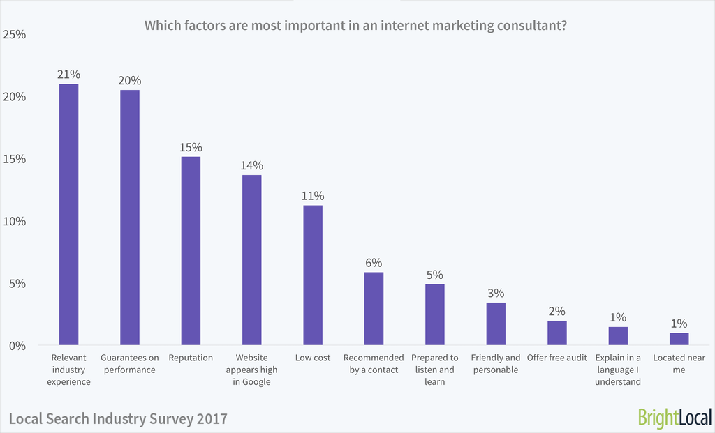 Which factors are most important to you when choosing an internet marketing consultant? | Local Search Industry Survey