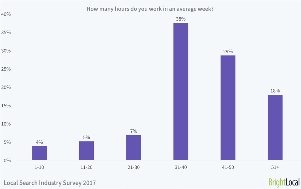 How many hours do you work in an average week? | Local Search Industry Survey