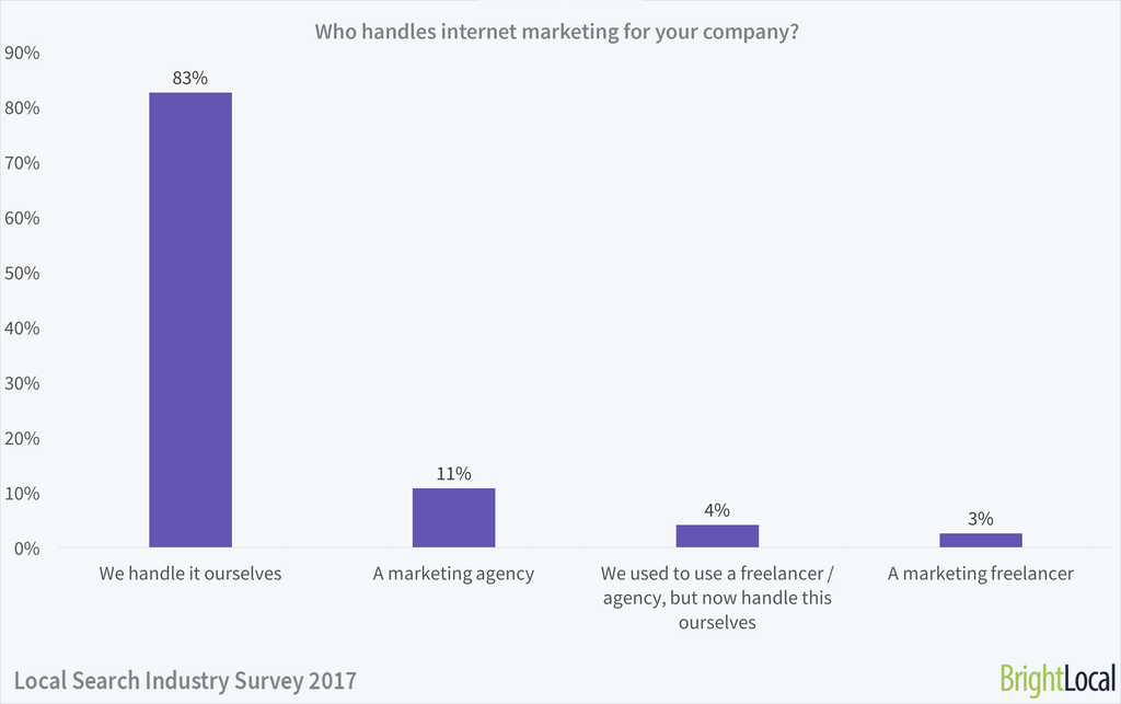 Who handles internet marketing for your company? | Local Search Industry Survey