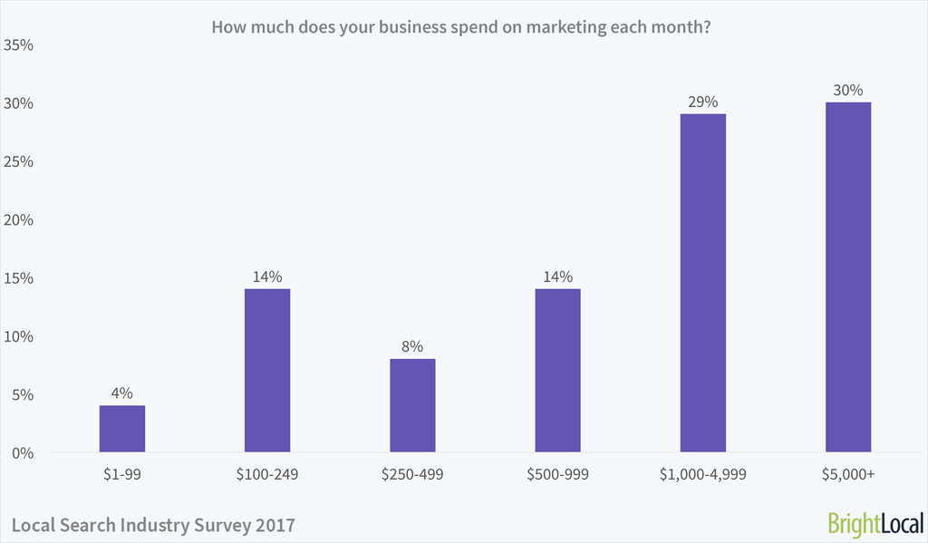 How much does your business spend on marketing each month? | Local Search Industry Survey