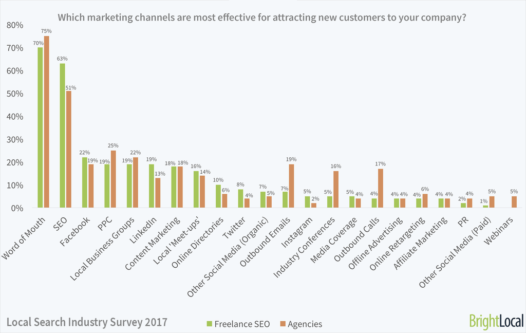 Which marketing channels are most useful for your business? | Local SEO Industry Survey