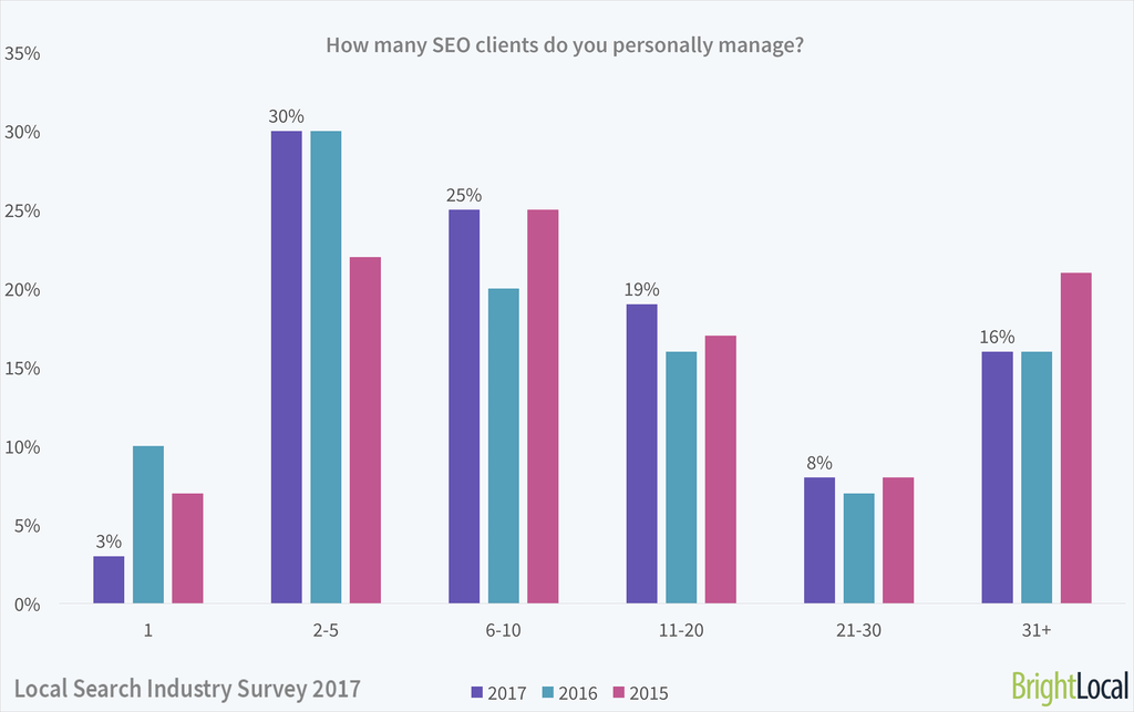 Local Search Industry Survey 2017 - 18