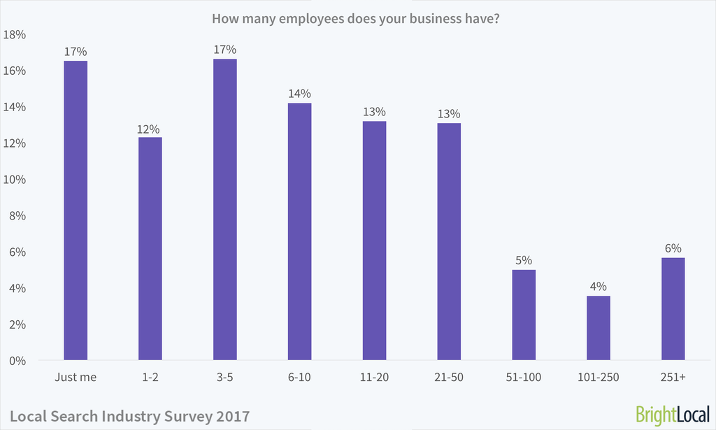 Local Search Industry Survey 2017 - 2