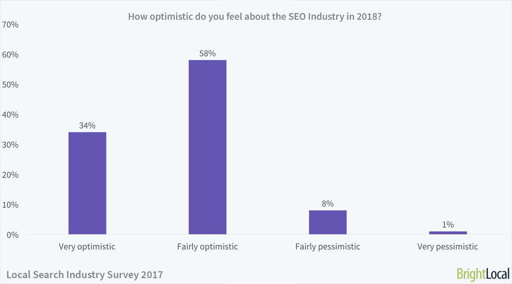 How optimistic do you feel about the SEO industry in 2018? | Local Search Industry Survey