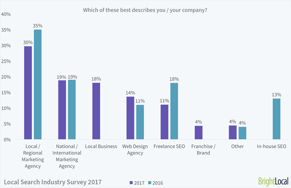 Local Search Industry Survey 2017 - 1