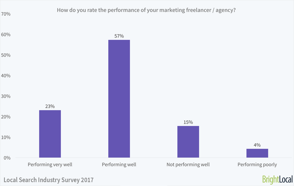 How do you rate the performance of your SEO consultant? | Local Search Industry Survey