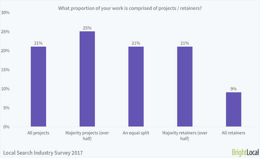 What proportion of your work is projects / retainers? | Local Search Industry Survey
