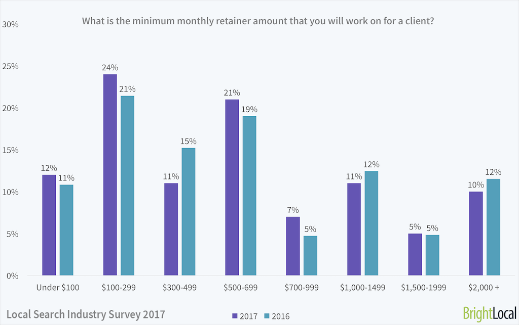 What is the minimum monthly retainer amount that you will work on for a client? | Local Search Industry Survey