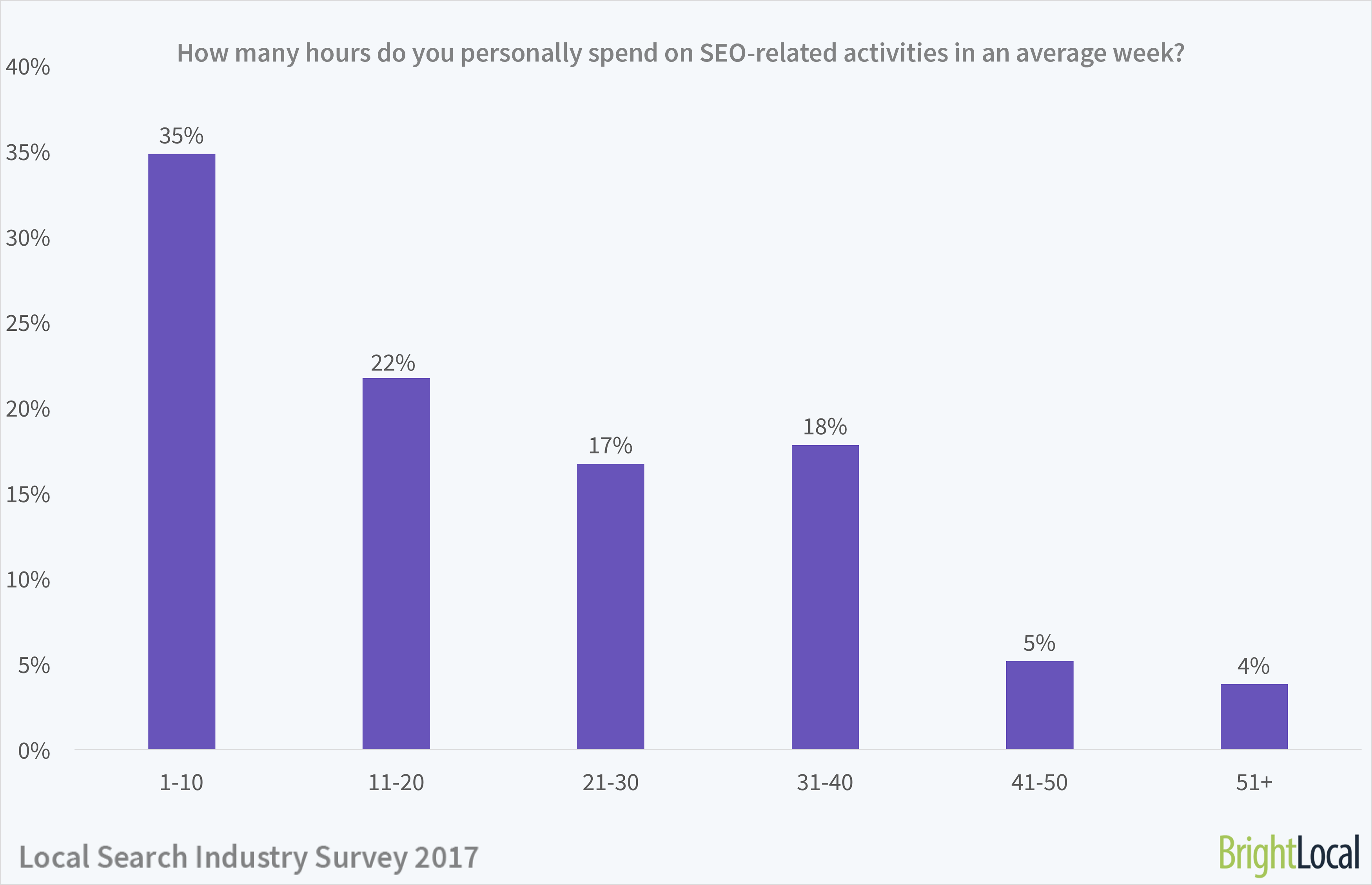 Local Search Industry Survey | Number of hour spent on SEO