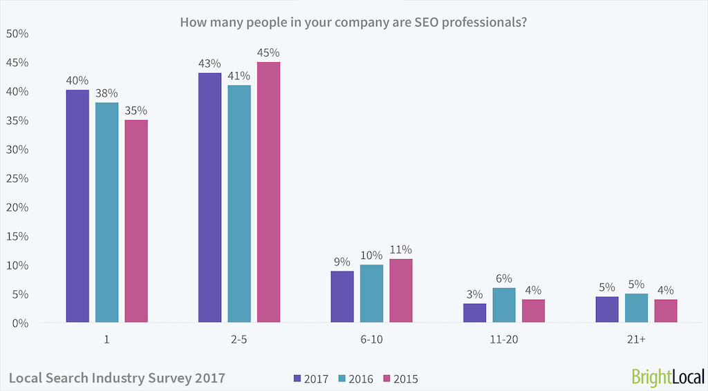 Local Search Industry Survey | Number of SEO employees