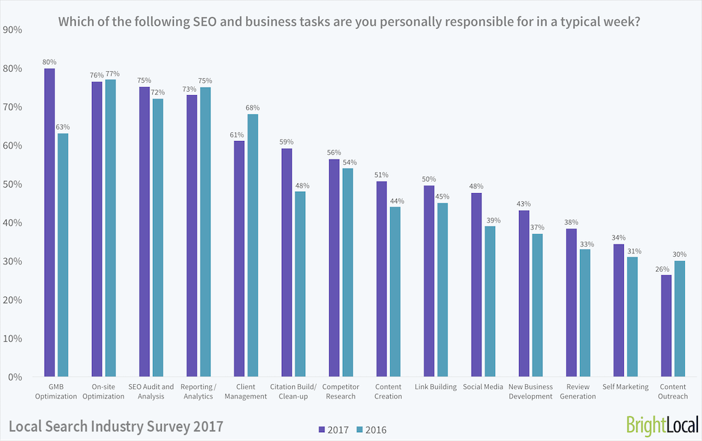 Local Search Industry Survey 2017 - 6