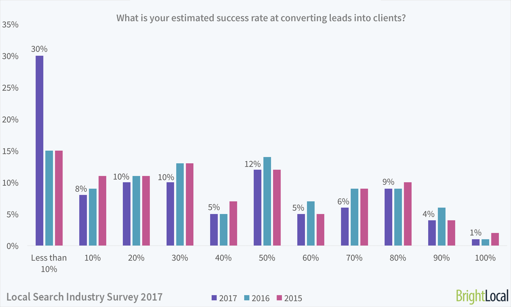 What is your success rate for converting leads? | Local Search Industry Survey