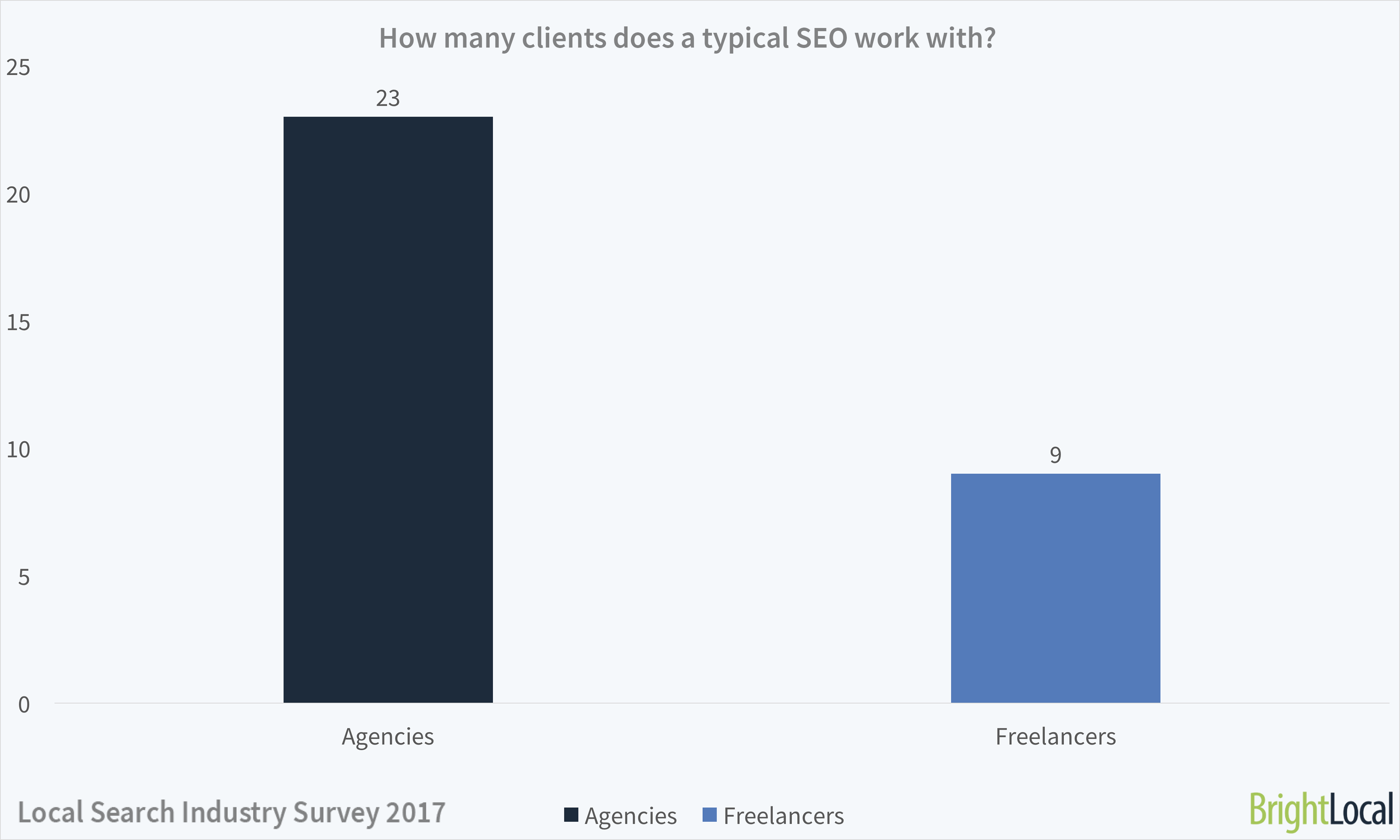 How many SEO clients do agencies and freelancers manage?