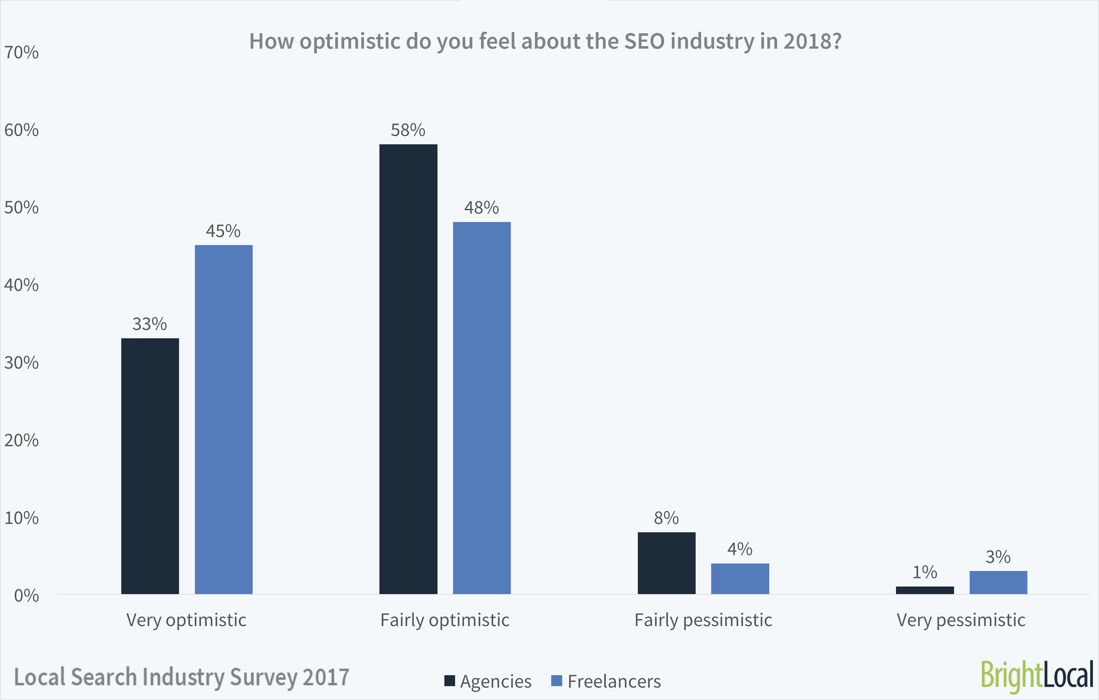 Will 2018 be a good year for SEO?