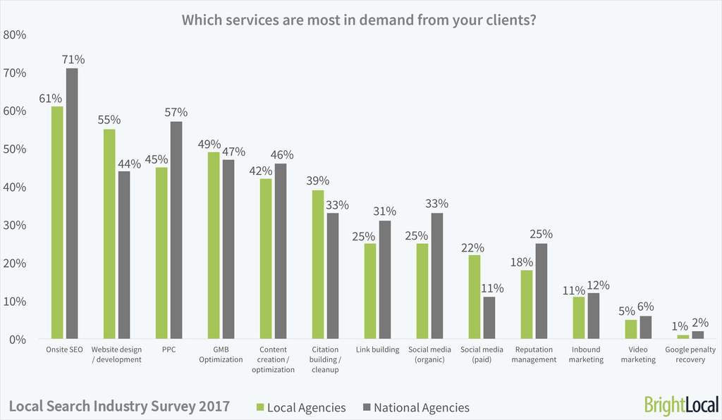 Which services are most in demand from your clients?