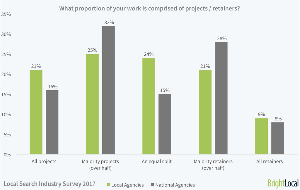 What proportion of your work is comprised of projects and retainers?
