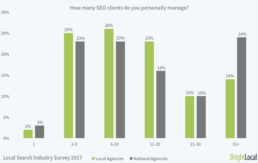 How many clients do you personally manage?