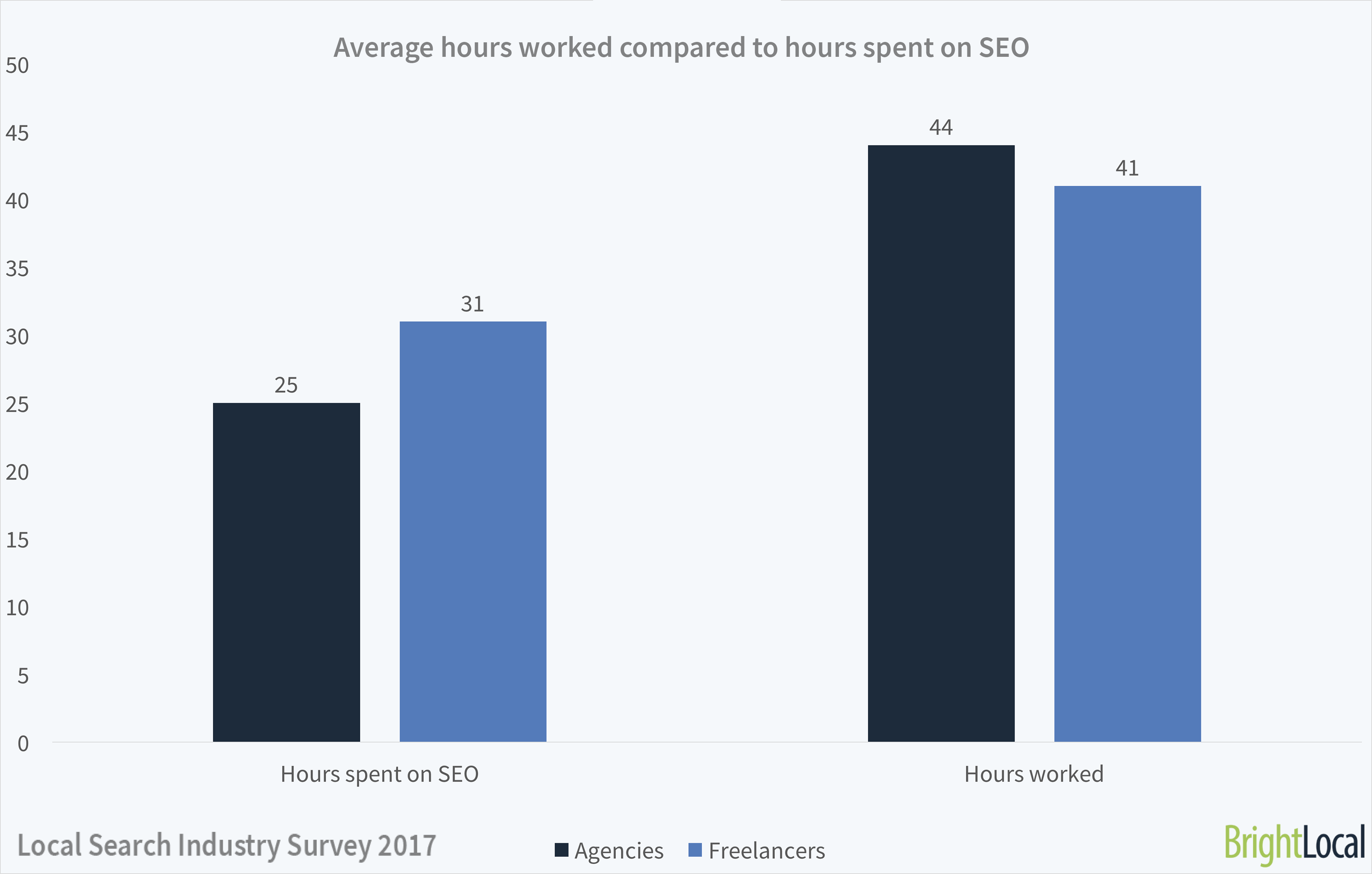 How many hours do SEOs work?