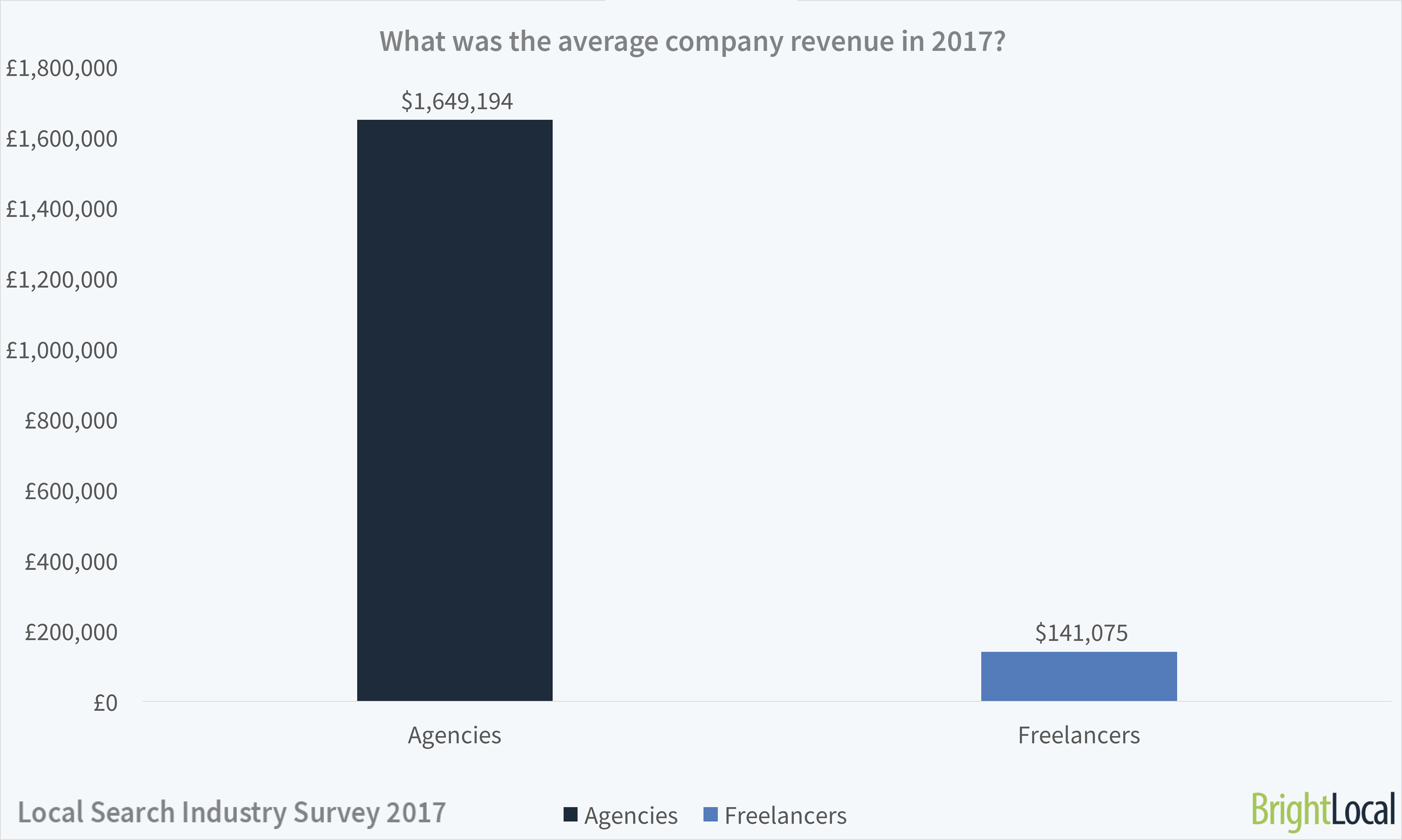 Average revenue of SEO agencies and freelancers