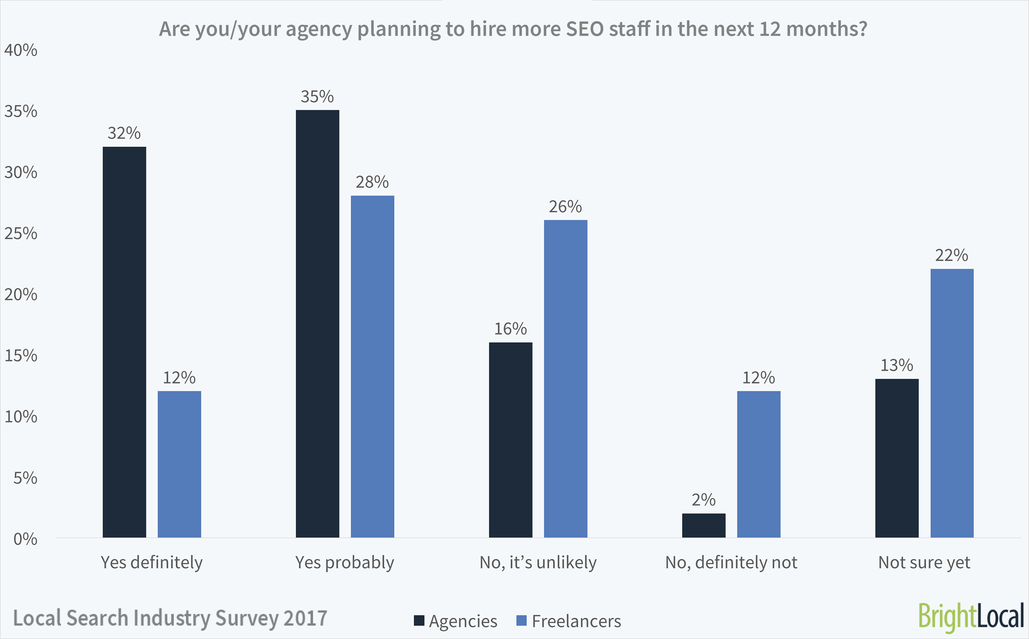 Is your SEO agency hiring more staff? | Local Search Industry Survey