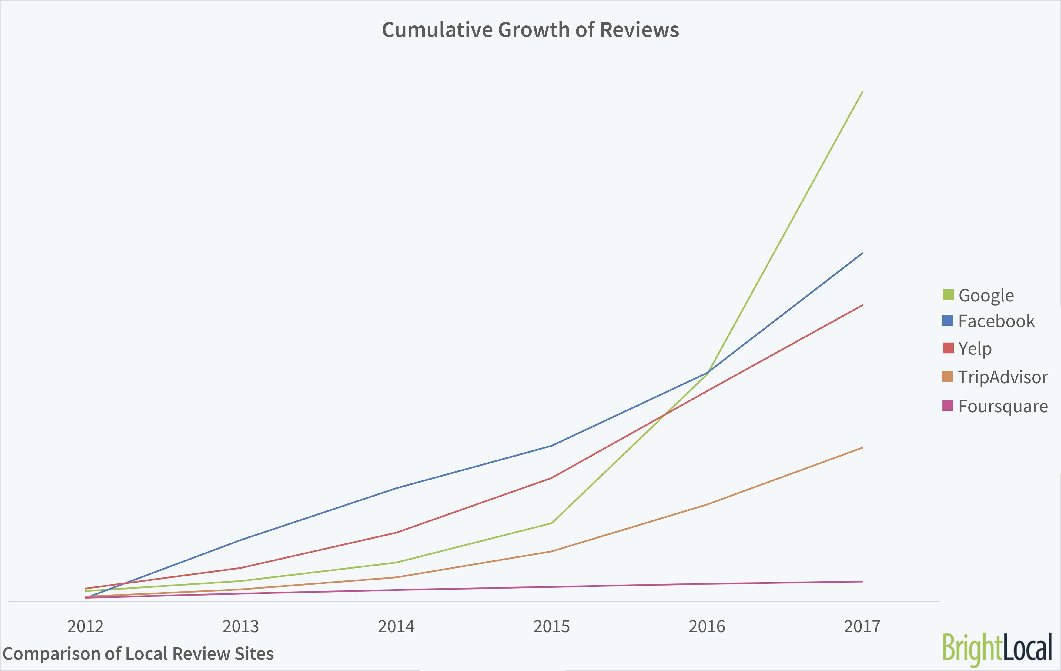 Cumulative Growth of Reviews