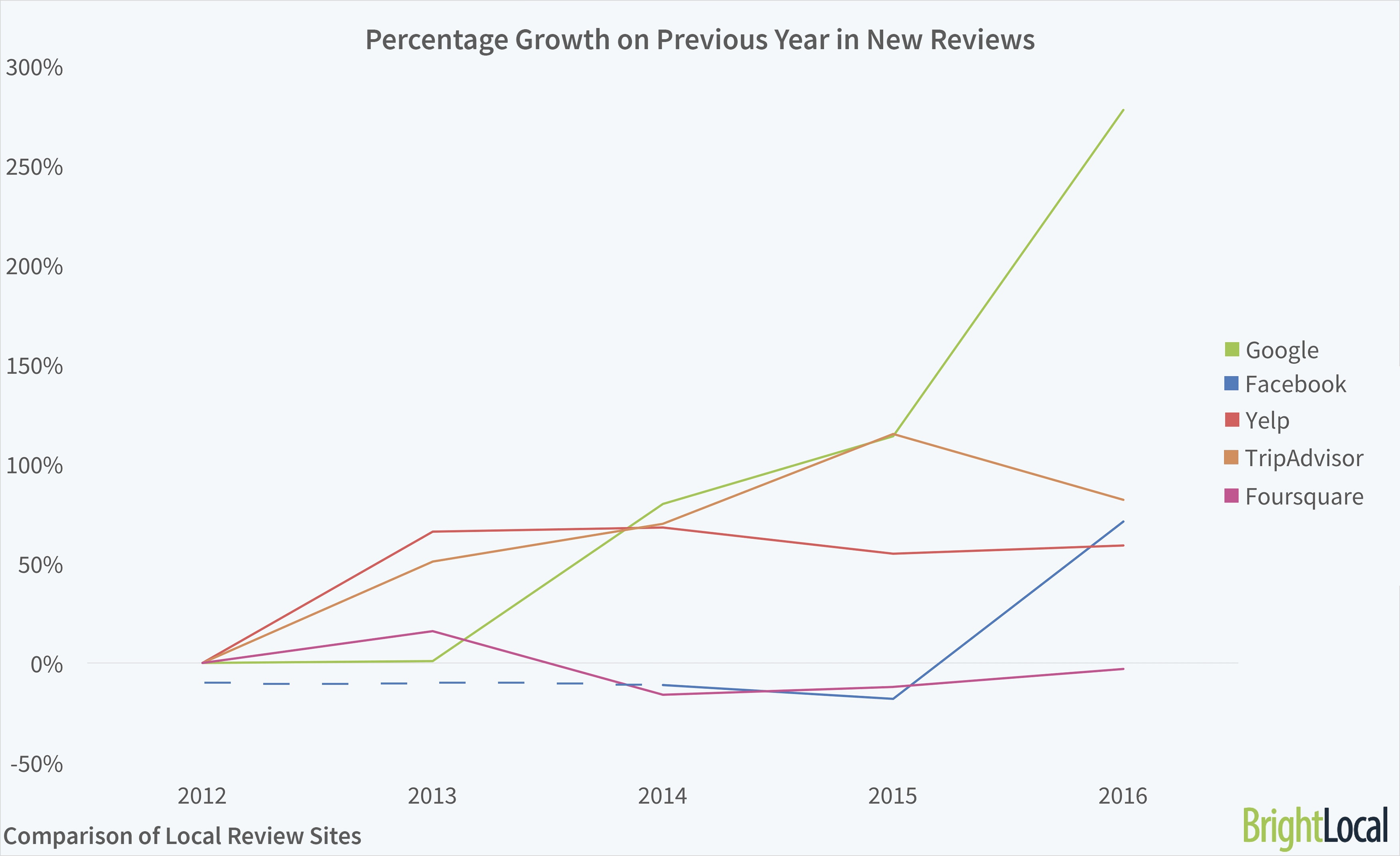 Review Sites Growth on Year Before