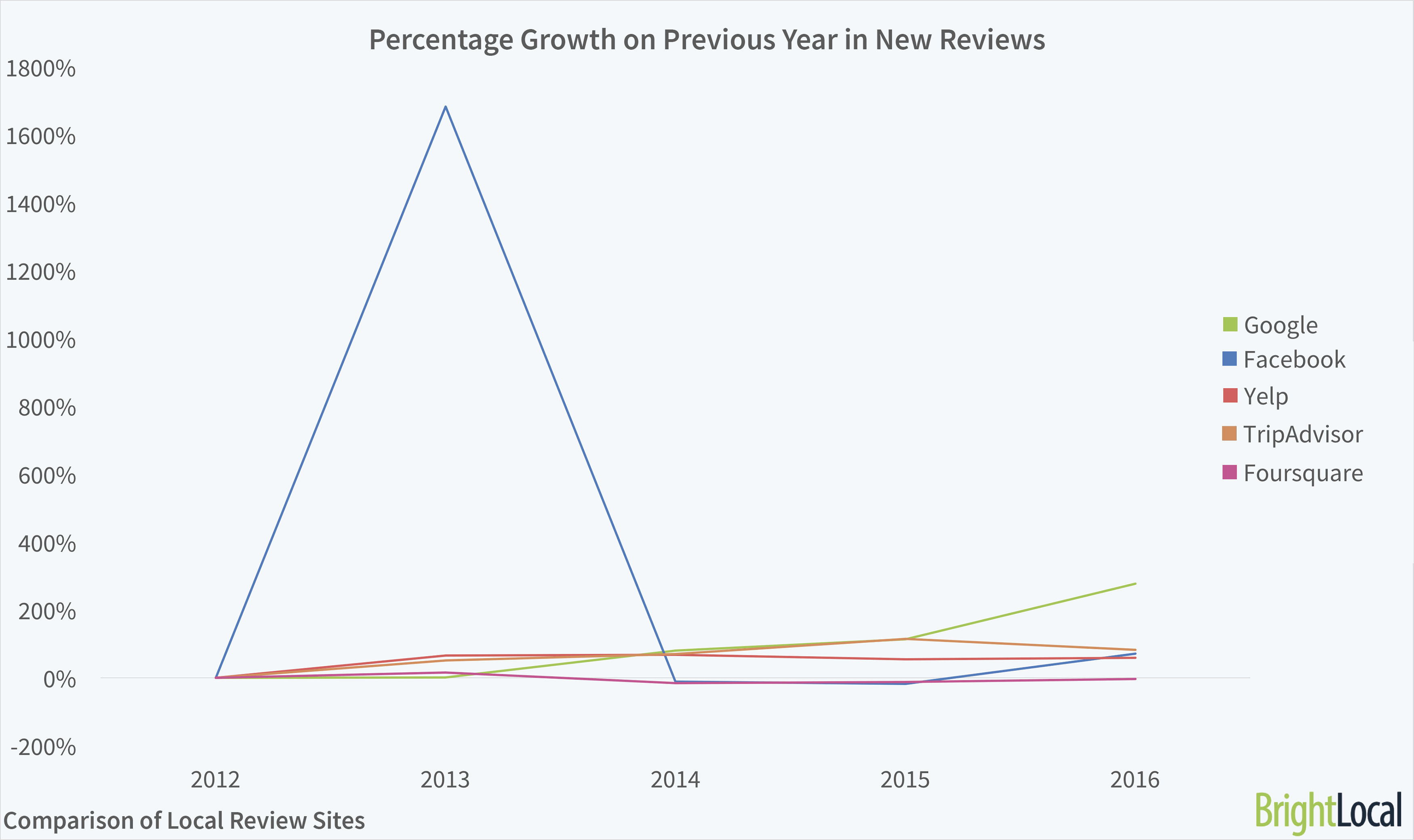 Reviews sites growth on year before