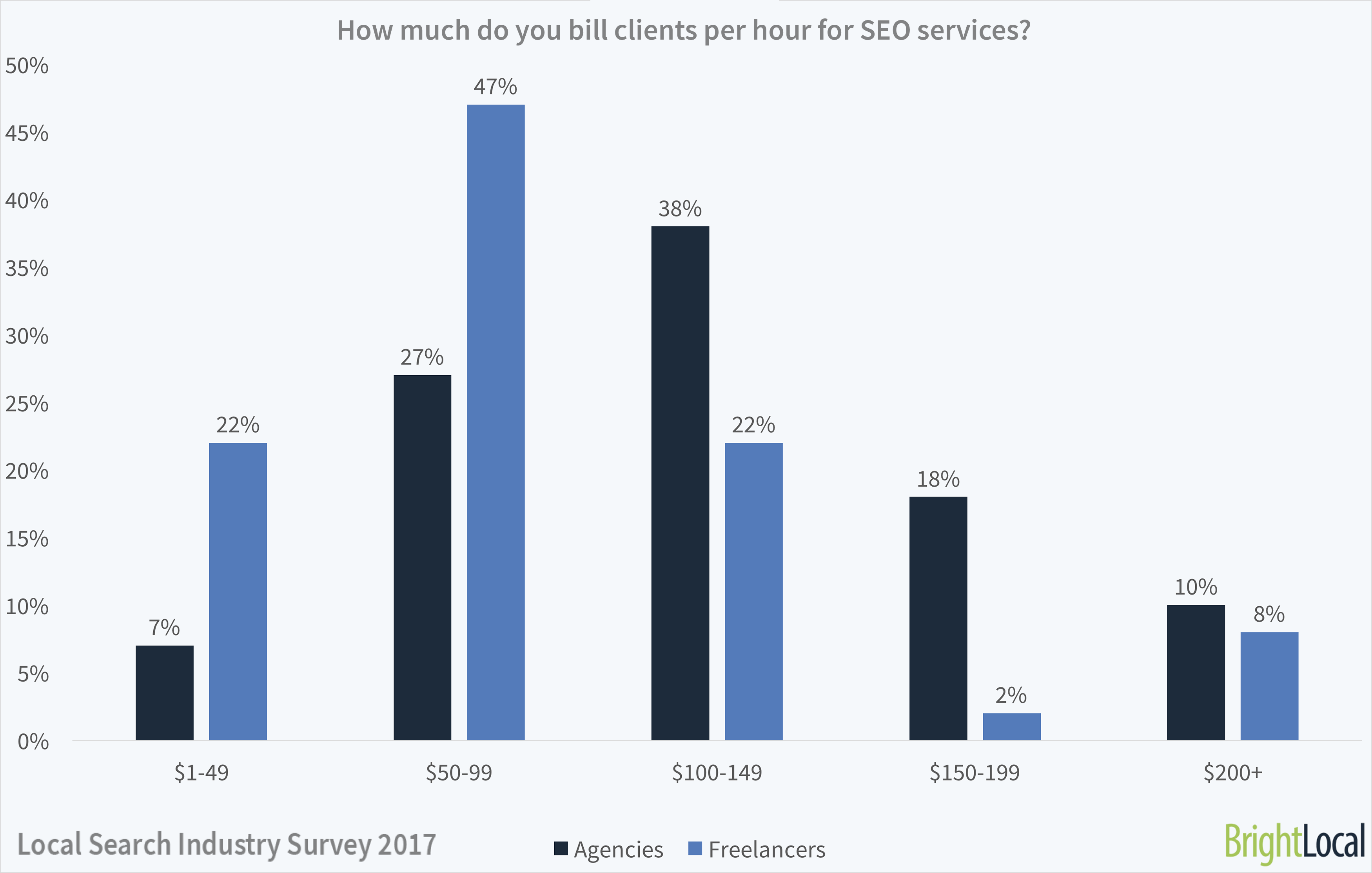 How much do SEOs bill clients per hour? | Local Search Industry Survey