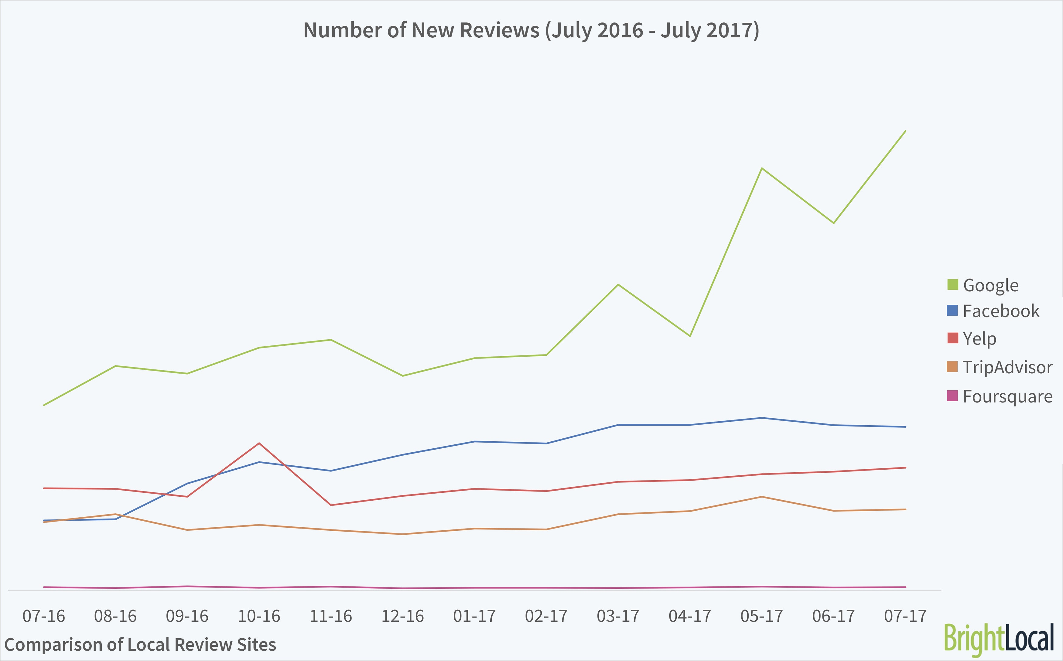 Number of New Reviews 2017