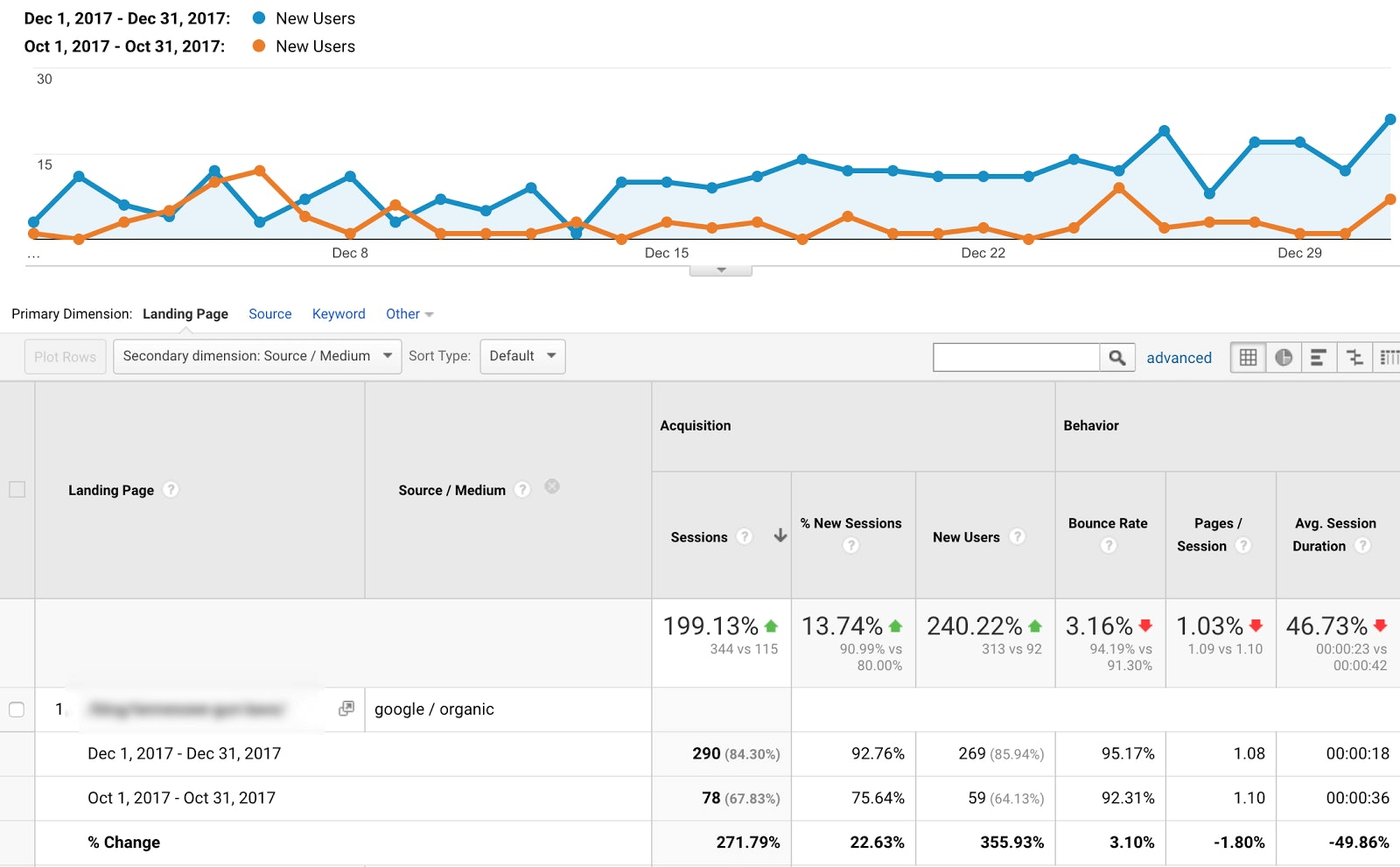 Landing Pages analytics