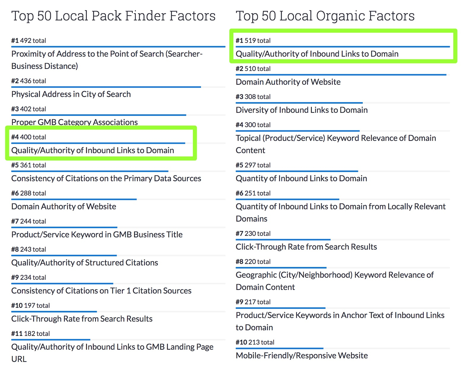 Local Search Ranking Factors Study