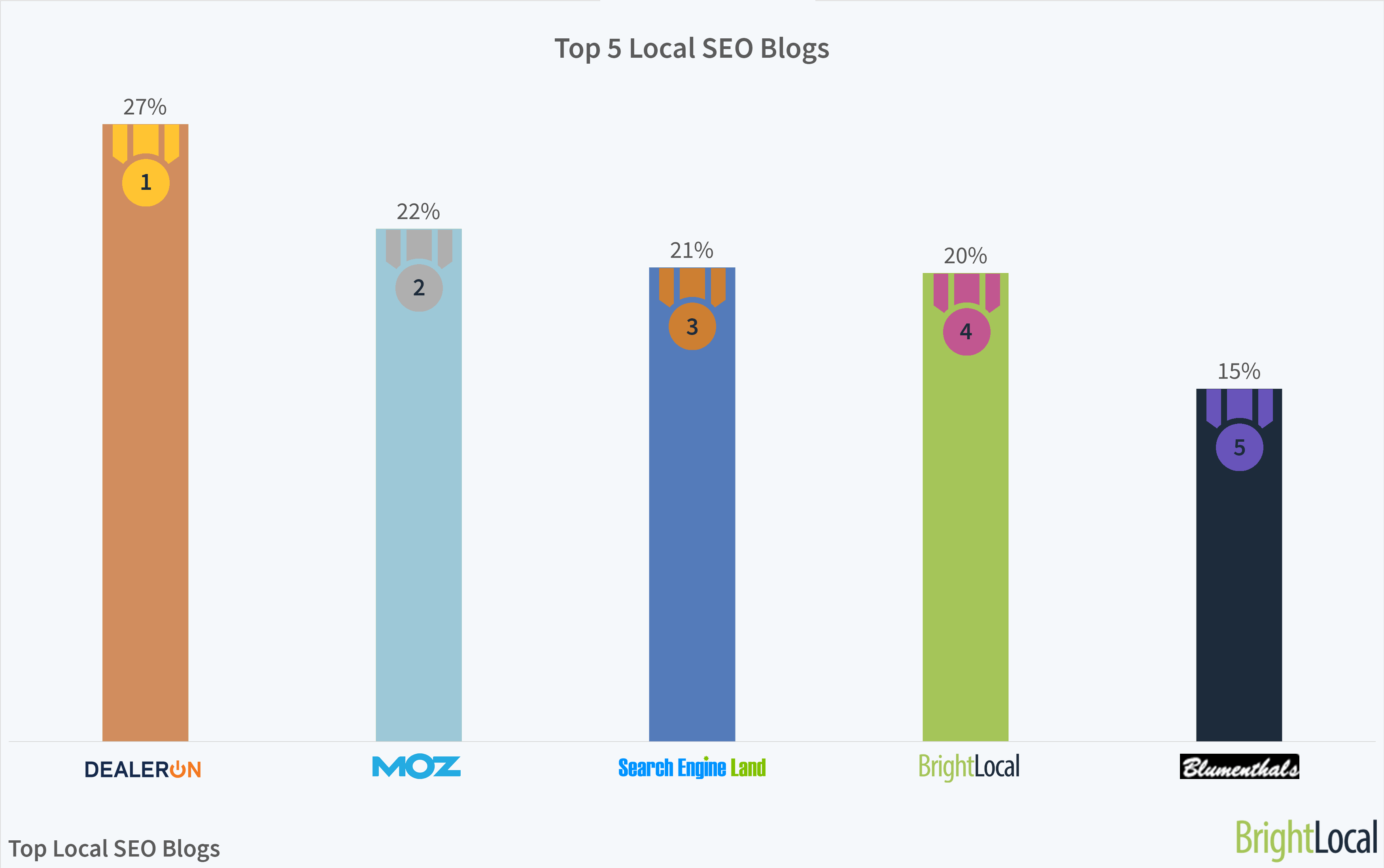 best local seo blog