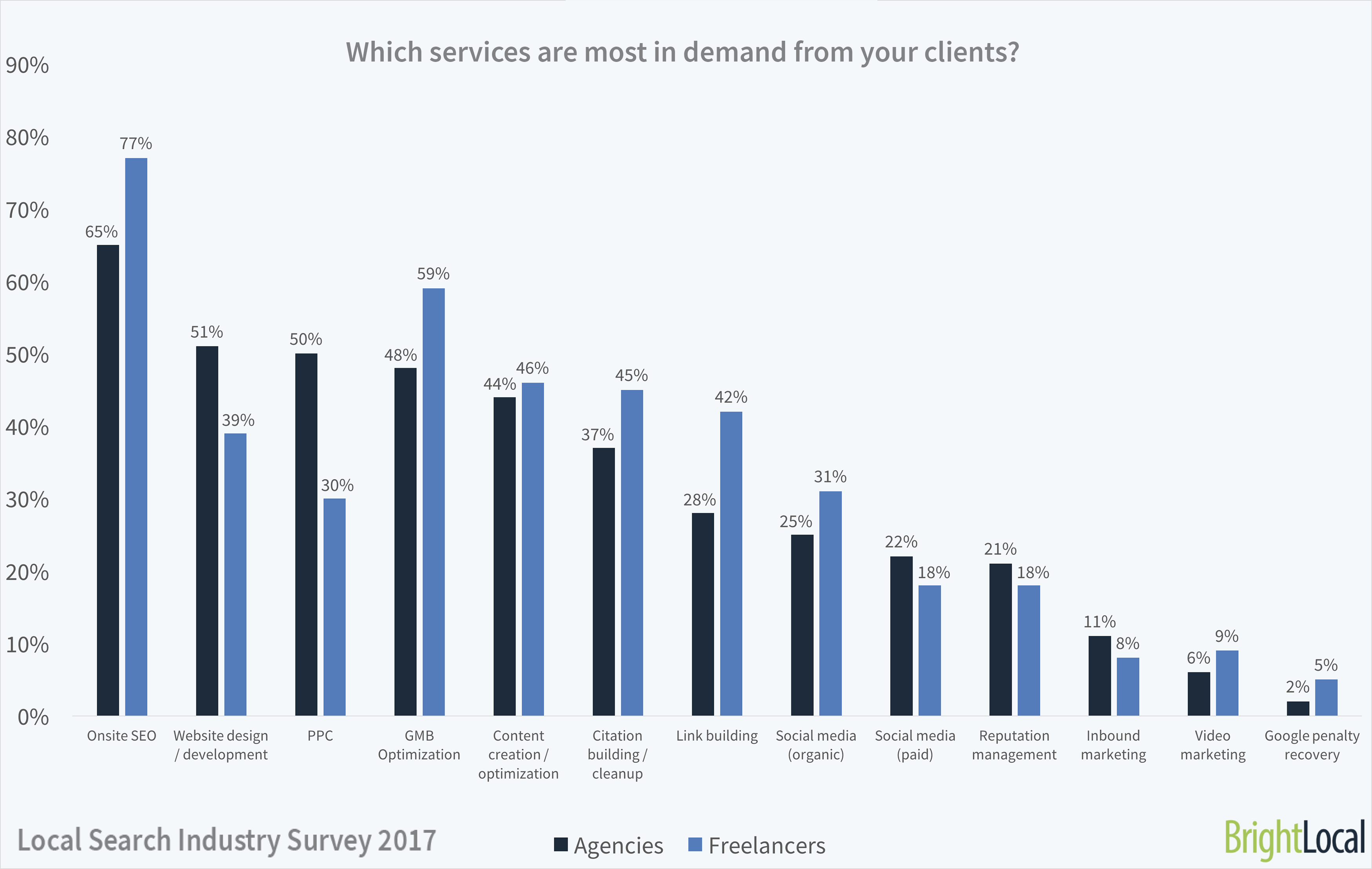 Which SEO services do clients want? | Local Search Industry Survey
