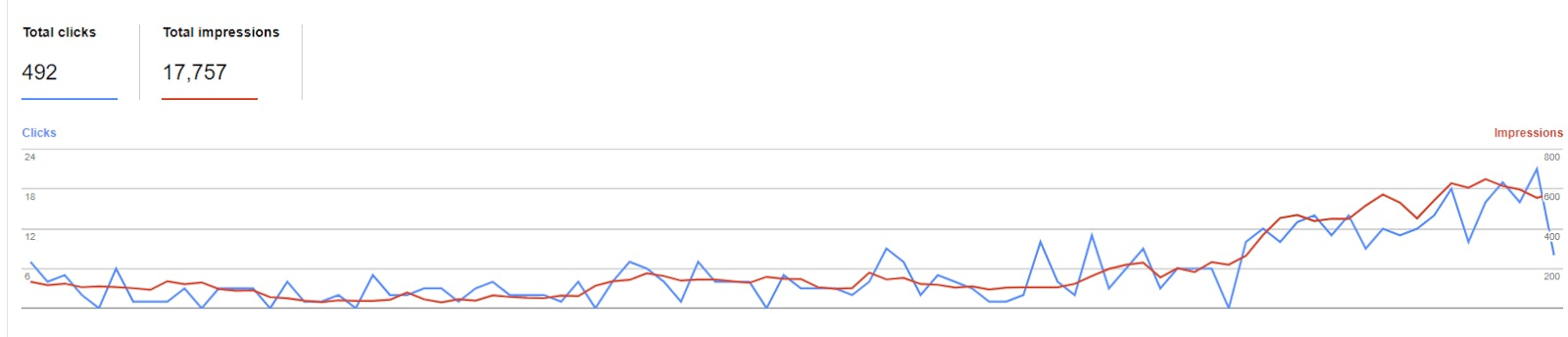 Google Data 90 Days