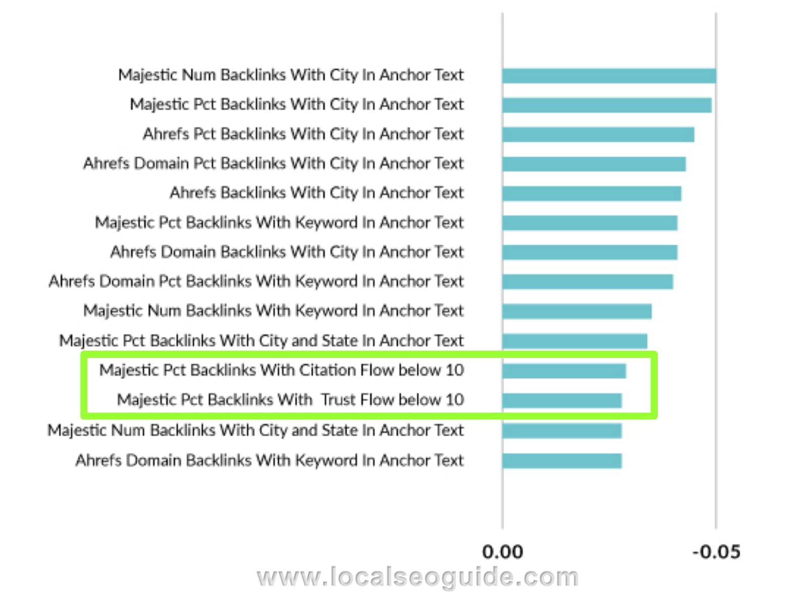 Local SEO Guide Ranking Factors
